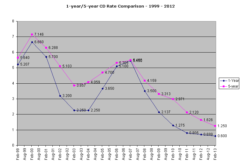 1-year vs 5-year CD Comparison Graph